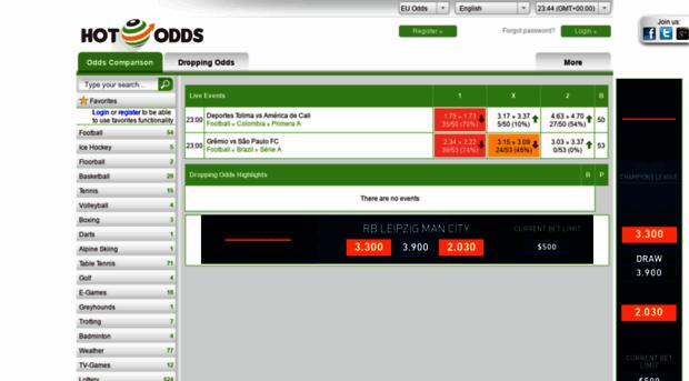 hot-odds com - Odds Comparison – Compare Spor    - Hot Odds