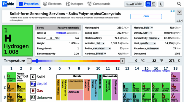 Dynamic periodic table p table for Ptable interactive